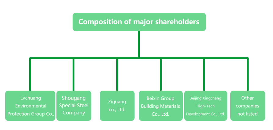 Composition of major shareholders